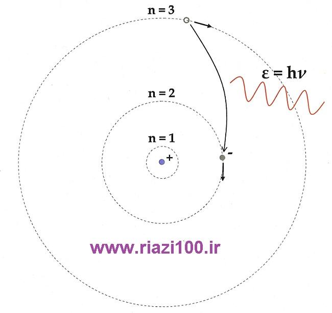 جزوه شیمی دوم مبحث مدل کوانتومی